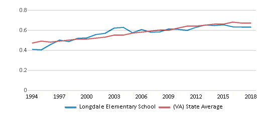 This chart display the diversity score of Longdale Elementary School and the public school average diversity score of Virginia by year, with the latest 2017-18 school year data.