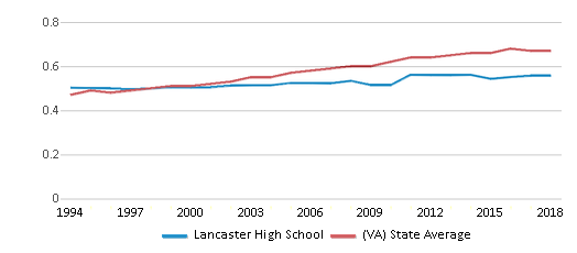 This chart display the diversity score of Lancaster High School and the public school average diversity score of Virginia by year, with the latest 2017-18 school year data.