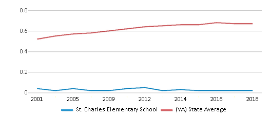 This chart display the diversity score of St. Charles Elementary School and the public school average diversity score of Virginia by year, with the latest 2017-18 school year data.