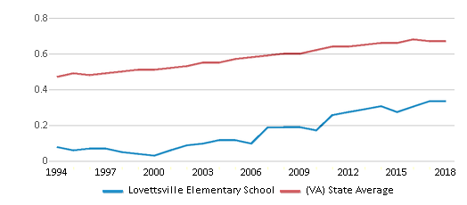 This chart display the diversity score of Lovettsville Elementary School and the public school average diversity score of Virginia by year, with the latest 2017-18 school year data.