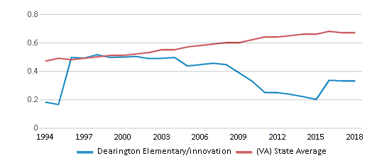 This chart display the diversity score of Dearington Elementary/innovation and the public school average diversity score of Virginia by year, with the latest 2017-18 school year data.
