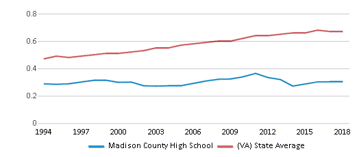This chart display the diversity score of Madison County High School and the public school average diversity score of Virginia by year, with the latest 2017-18 school year data.