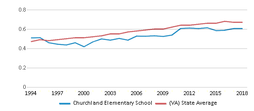 This chart display the diversity score of Churchland Elementary School and the public school average diversity score of Virginia by year, with the latest 2017-18 school year data.