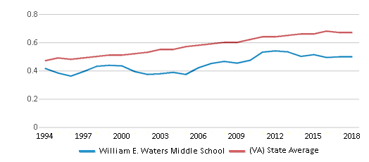 This chart display the diversity score of William E. Waters Middle School and the public school average diversity score of Virginia by year, with the latest 2017-18 school year data.