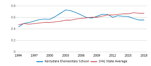 This chart display the diversity score of Kerrydale Elementary School and the public school average diversity score of Virginia by year, with the latest 2017-18 school year data.