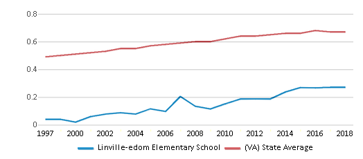 This chart display the diversity score of Linville-edom Elementary School and the public school average diversity score of Virginia by year, with the latest 2017-18 school year data.