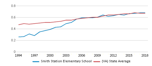 This chart display the diversity score of Smith Station Elementary School and the public school average diversity score of Virginia by year, with the latest 2017-18 school year data.