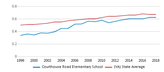 This chart display the diversity score of Courthouse Road Elementary School and the public school average diversity score of Virginia by year, with the latest 2017-18 school year data.