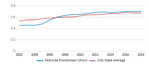 This chart display the diversity score of Parkside Elementary School and the public school average diversity score of Virginia by year, with the latest 2017-18 school year data.