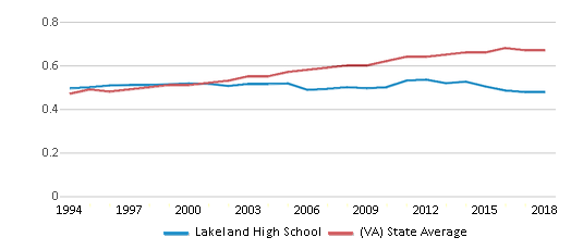 This chart display the diversity score of Lakeland High School and the public school average diversity score of Virginia by year, with the latest 2017-18 school year data.
