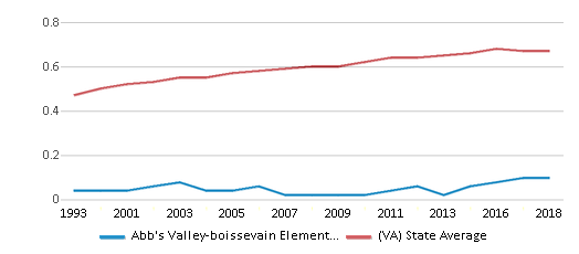 This chart display the diversity score of Abb's Valley-boissevain Elementary School and the public school average diversity score of Virginia by year, with the latest 2017-18 school year data.