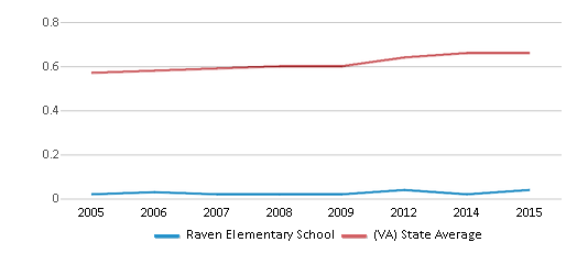 This chart display the diversity score of Raven Elementary School and the public school average diversity score of Virginia by year, with the latest 2014-15 school year data.