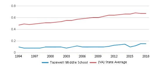 This chart display the diversity score of Tazewell Middle School and the public school average diversity score of Virginia by year, with the latest 2017-18 school year data.