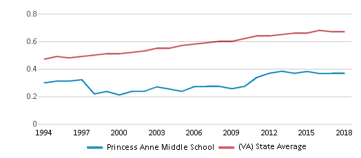 This chart display the diversity score of Princess Anne Middle School and the public school average diversity score of Virginia by year, with the latest 2017-18 school year data.