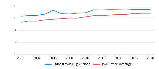 This chart display the diversity score of Landstown High School and the public school average diversity score of Virginia by year, with the latest 2017-18 school year data.