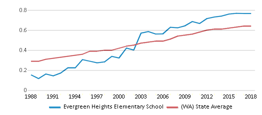 This chart display the diversity score of Evergreen Heights Elementary School and the public school average diversity score of Washington by year, with the latest 2017-18 school year data.