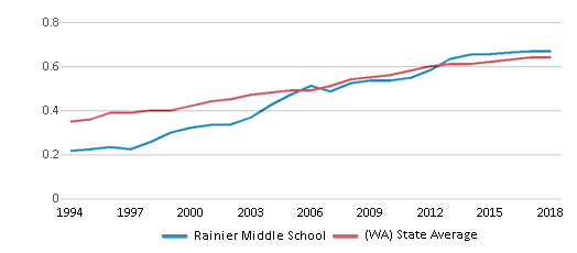 This chart display the diversity score of Rainier Middle School and the public school average diversity score of Washington by year, with the latest 2017-18 school year data.