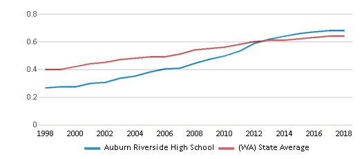 This chart display the diversity score of Auburn Riverside High School and the public school average diversity score of Washington by year, with the latest 2017-18 school year data.