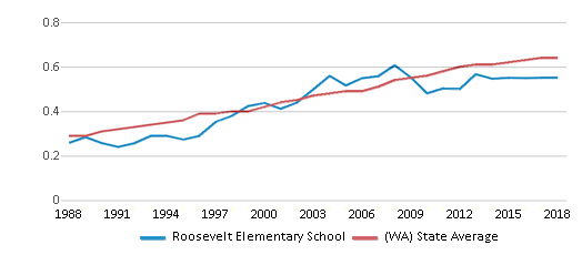 This chart display the diversity score of Roosevelt Elementary School and the public school average diversity score of Washington by year, with the latest 2017-18 school year data.