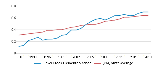 This chart display the diversity score of Clover Creek Elementary School and the public school average diversity score of Washington by year, with the latest 2017-18 school year data.