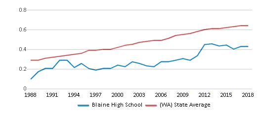 This chart display the diversity score of Blaine High School and the public school average diversity score of Washington by year, with the latest 2017-18 school year data.