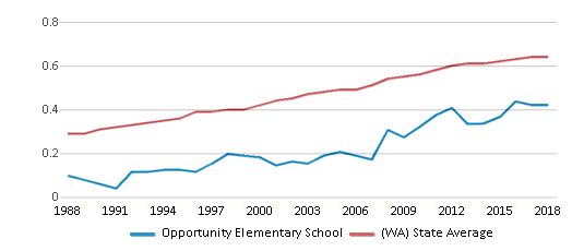 This chart display the diversity score of Opportunity Elementary School and the public school average diversity score of Washington by year, with the latest 2017-18 school year data.