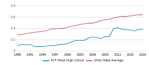 This chart display the diversity score of W F West High School and the public school average diversity score of Washington by year, with the latest 2017-18 school year data.