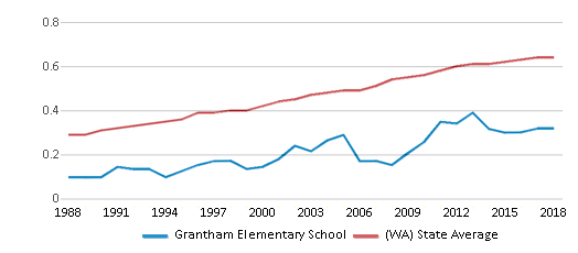 This chart display the diversity score of Grantham Elementary School and the public school average diversity score of Washington by year, with the latest 2017-18 school year data.