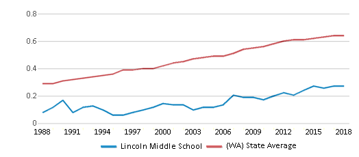 This chart display the diversity score of Lincoln Middle School and the public school average diversity score of Washington by year, with the latest 2017-18 school year data.