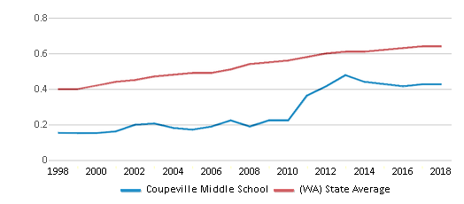 This chart display the diversity score of Coupeville Middle School and the public school average diversity score of Washington by year, with the latest 2017-18 school year data.