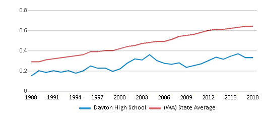 This chart display the diversity score of Dayton High School and the public school average diversity score of Washington by year, with the latest 2017-18 school year data.