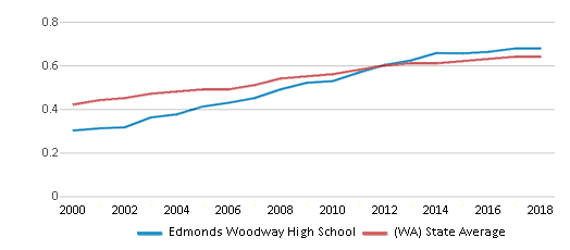 This chart display the diversity score of Edmonds Woodway High School and the public school average diversity score of Washington by year, with the latest 2017-18 school year data.