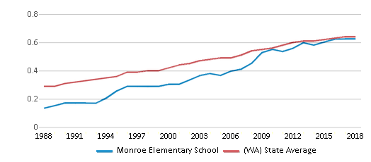 This chart display the diversity score of Monroe Elementary School and the public school average diversity score of Washington by year, with the latest 2017-18 school year data.