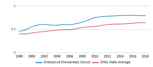 This chart display the diversity score of Enterprise Elementary School and the public school average diversity score of Washington by year, with the latest 2017-18 school year data.
