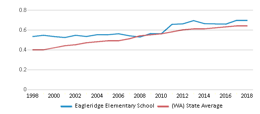 This chart display the diversity score of Eagleridge Elementary School and the public school average diversity score of Washington by year, with the latest 2017-18 school year data.