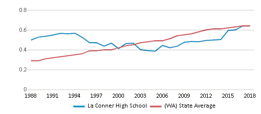 This chart display the diversity score of La Conner High School and the public school average diversity score of Washington by year, with the latest 2017-18 school year data.