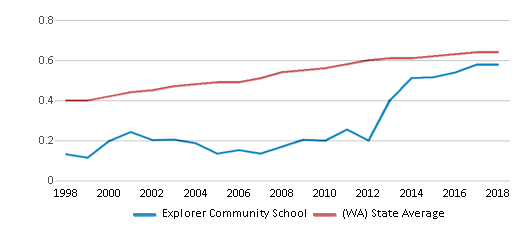 This chart display the diversity score of Explorer Community School and the public school average diversity score of Washington by year, with the latest 2017-18 school year data.