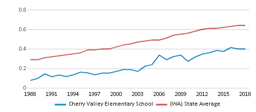 This chart display the diversity score of Cherry Valley Elementary School and the public school average diversity score of Washington by year, with the latest 2017-18 school year data.