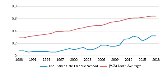 This chart display the diversity score of Mountainside Middle School and the public school average diversity score of Washington by year, with the latest 2017-18 school year data.