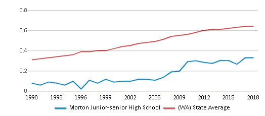 This chart display the diversity score of Morton Junior-senior High School and the public school average diversity score of Washington by year, with the latest 2017-18 school year data.