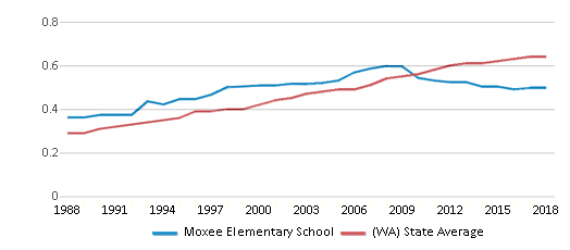 This chart display the diversity score of Moxee Elementary School and the public school average diversity score of Washington by year, with the latest 2017-18 school year data.