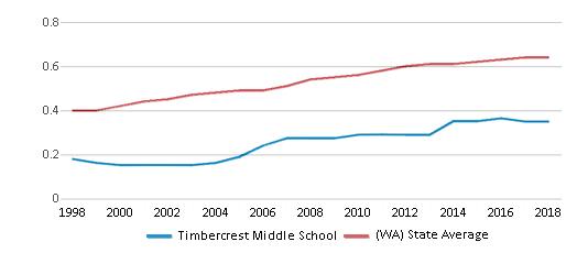 This chart display the diversity score of Timbercrest Middle School and the public school average diversity score of Washington by year, with the latest 2017-18 school year data.