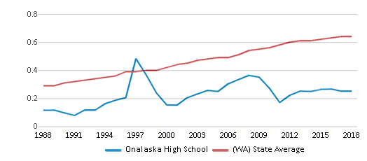 This chart display the diversity score of Onalaska High School and the public school average diversity score of Washington by year, with the latest 2017-18 school year data.