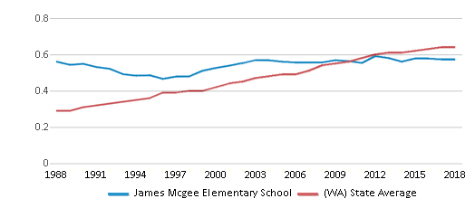 This chart display the diversity score of James Mcgee Elementary School and the public school average diversity score of Washington by year, with the latest 2017-18 school year data.