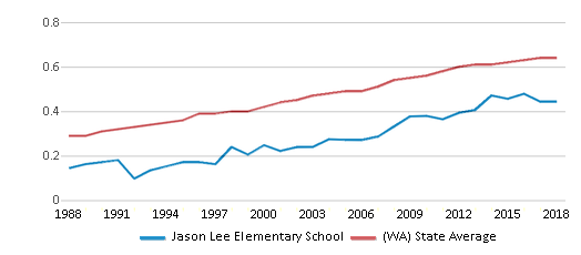 This chart display the diversity score of Jason Lee Elementary School and the public school average diversity score of Washington by year, with the latest 2017-18 school year data.