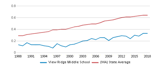 This chart display the diversity score of View Ridge Middle School and the public school average diversity score of Washington by year, with the latest 2017-18 school year data.
