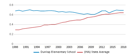 This chart display the diversity score of Dunlap Elementary School and the public school average diversity score of Washington by year, with the latest 2017-18 school year data.