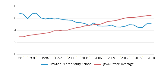 This chart display the diversity score of Lawton Elementary School and the public school average diversity score of Washington by year, with the latest 2017-18 school year data.