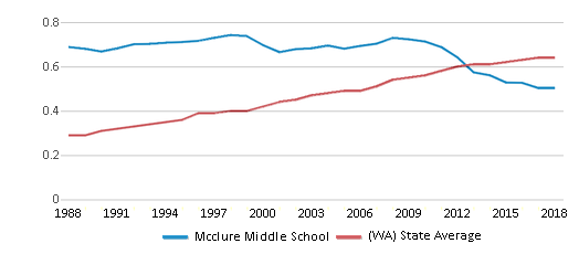 This chart display the diversity score of Mcclure Middle School and the public school average diversity score of Washington by year, with the latest 2017-18 school year data.