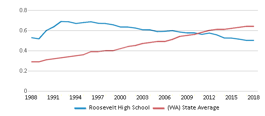 This chart display the diversity score of Roosevelt High School and the public school average diversity score of Washington by year, with the latest 2017-18 school year data.
